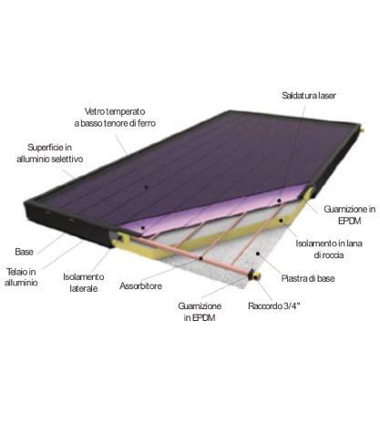 Collettori solari piani